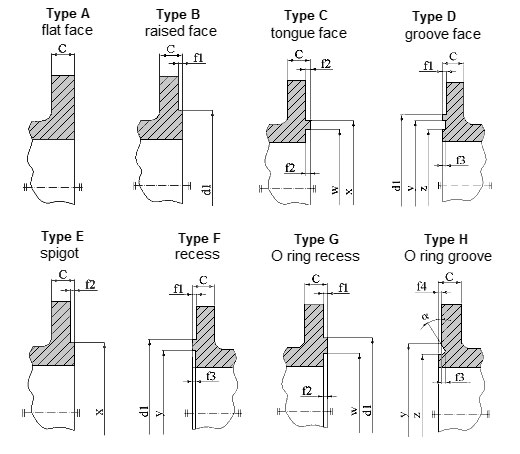 Flange facing types according to DIN EN 1092-1 Buyers