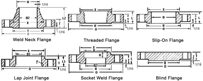 Class 600 Flanges Dimensions