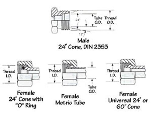 DIN 2353 fittings Dimensions