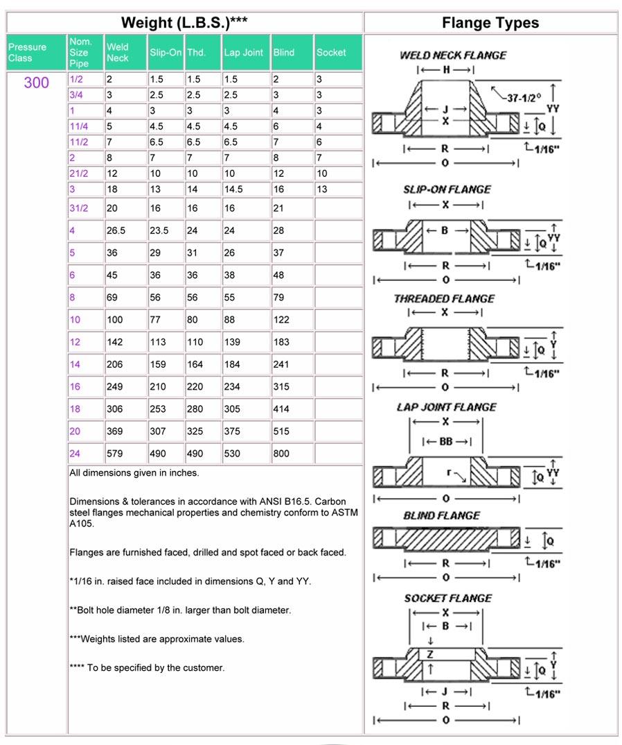 Asme B16 5 Class 300 Flange Ansi B16 5 Class 300 Flange Dimensions Mm